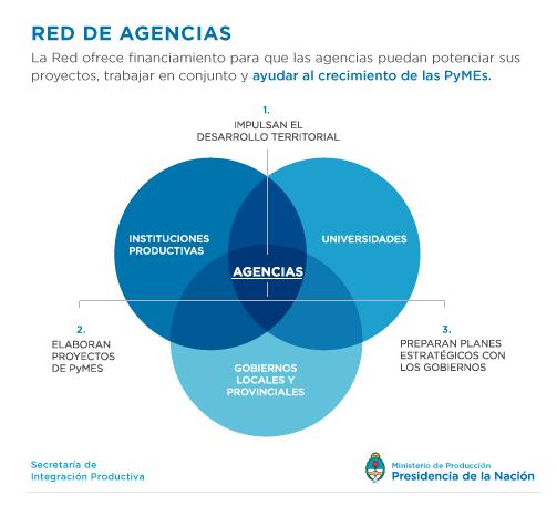red-de-agencias